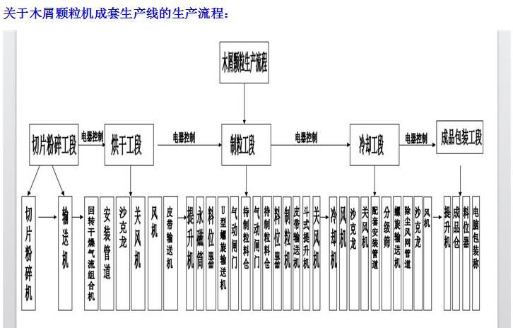 木屑颗粒机生产线的生产流程